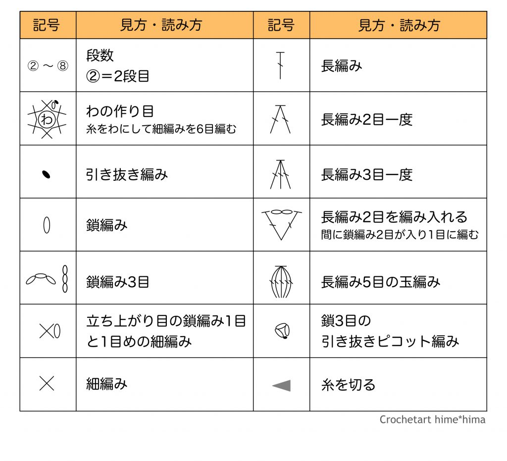 基本の編み方を覚えるドイリーの編み図記号表